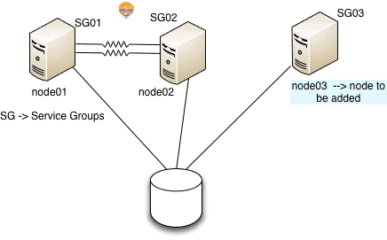adding a node to vcs cluster