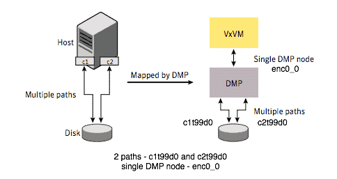 VxDMP veritas dynamic multipathing