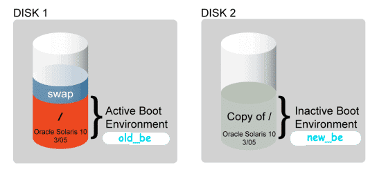Disk space requirement for live upgrade
