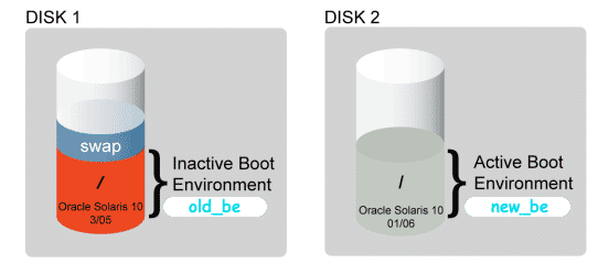 Reboot to activate Boot Environment live upgrade
