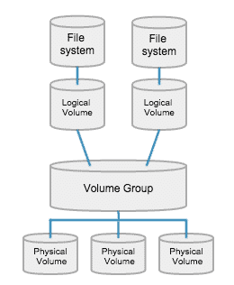 LVM basic structure