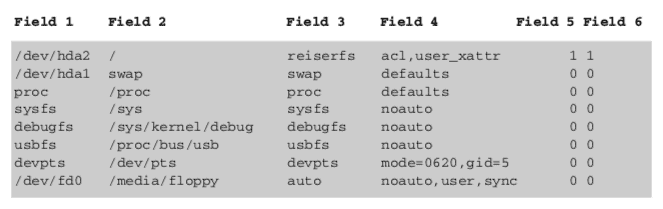 Understanding the /etc/fstab file in Linux – The Geek Diary