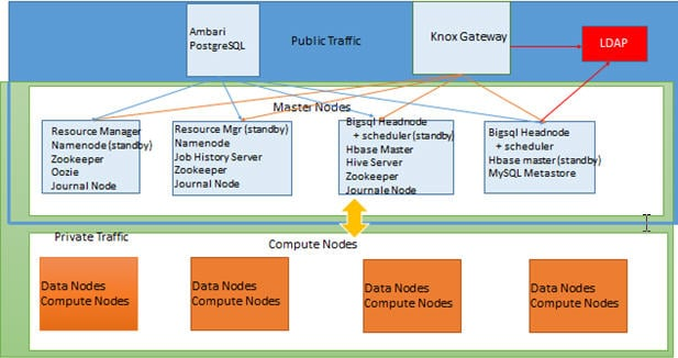 knox architecture HDPCA