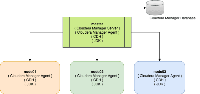 Install Cloudera Manager server and agents CCA 131