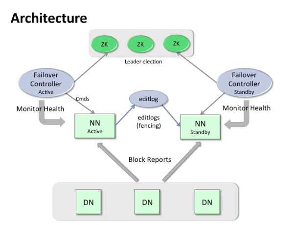 NameNode HA architecture in Hadoop CCA131