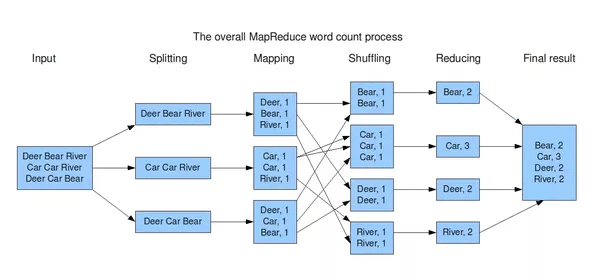 mapreduce framework phases - sort, shuffle and reduce