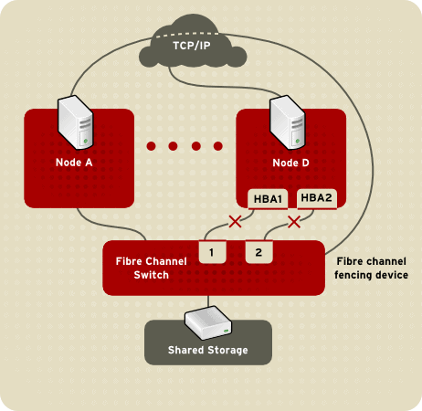 Pacemaker Fabric fencing using multipathed Fibre Channel storage and a fiber switch