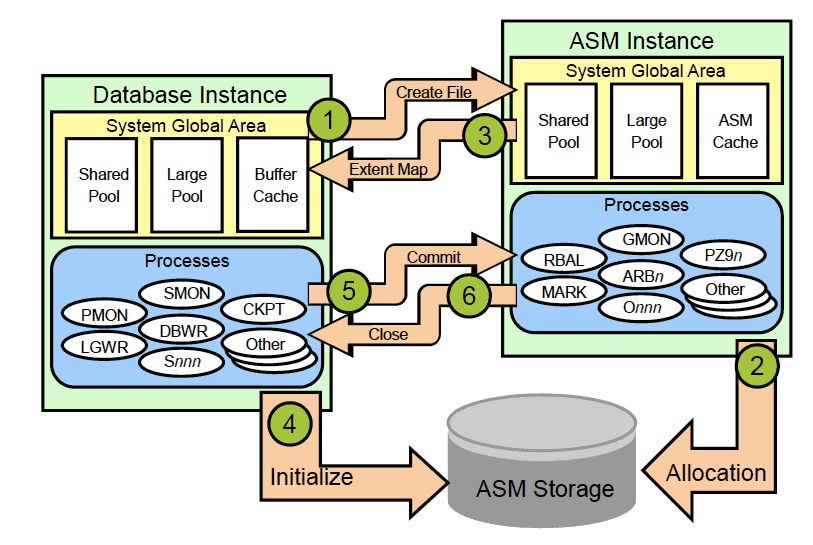 Interaction Between Database Instances and ASM