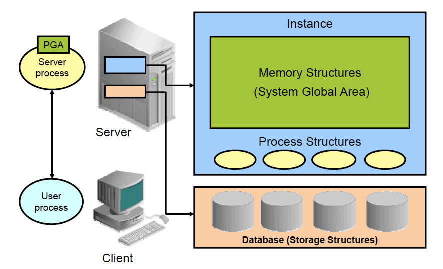 Oracle Database Server Architecture - memory structures