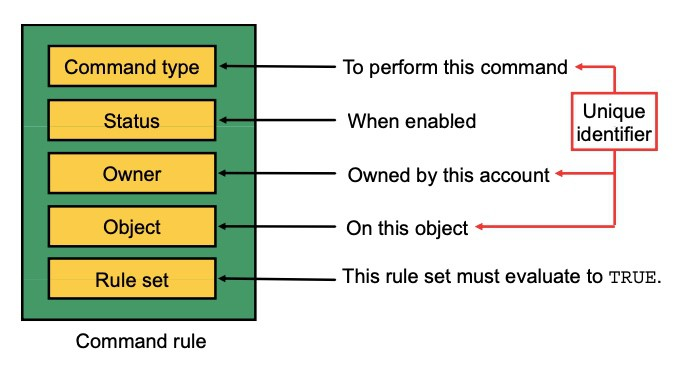 command rules oracle database