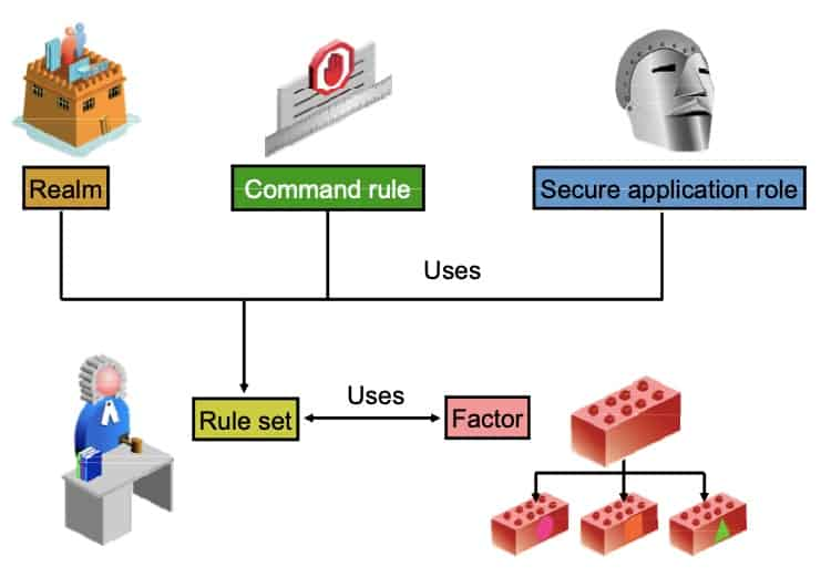 component relationship oracle database vault