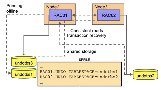 Automatic Undo Management and RAC