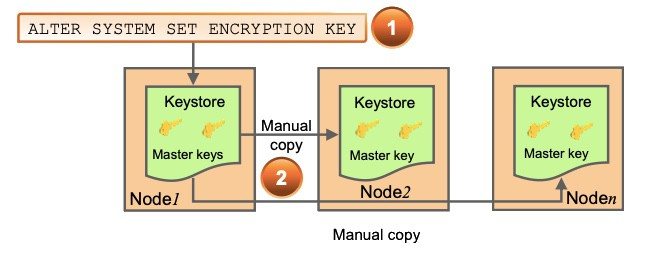 Transparent Data Encryption and Keystores in RAC
