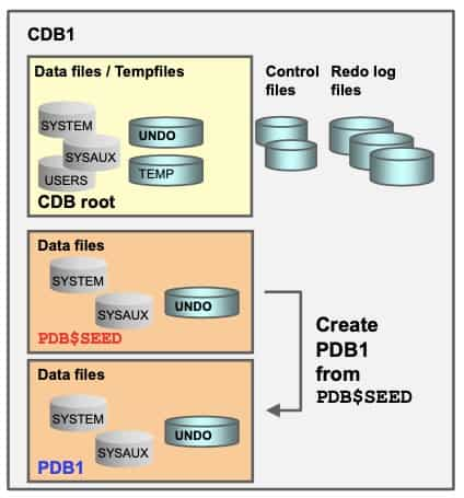 Create New PDB from PDB$SEED
