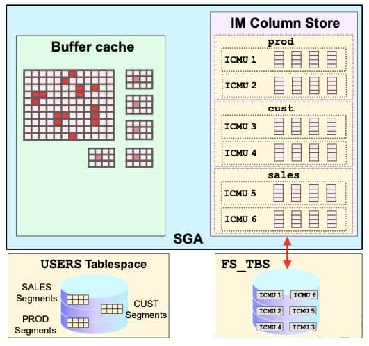 In-Memory FastStart Architecture