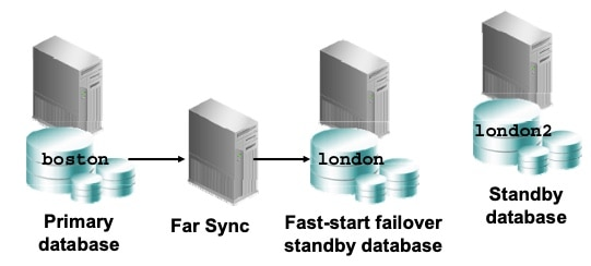 Specify the Target Standby Database