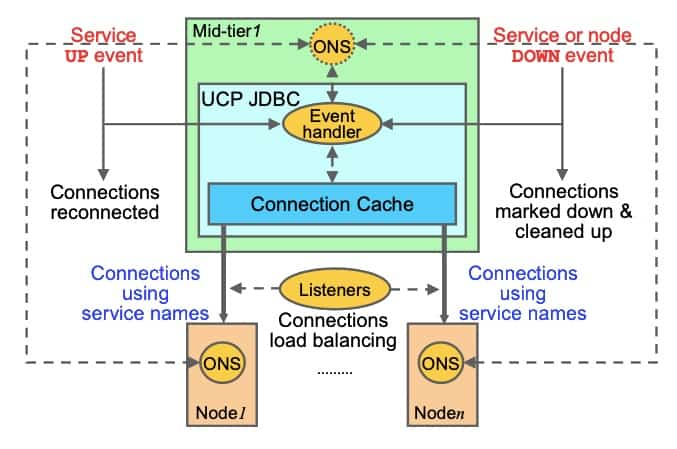 UCP JDBC Fast Connection Failover