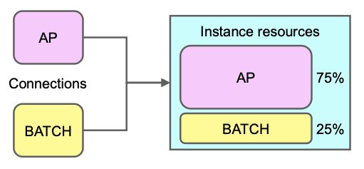 Using Services with the Resource Manager