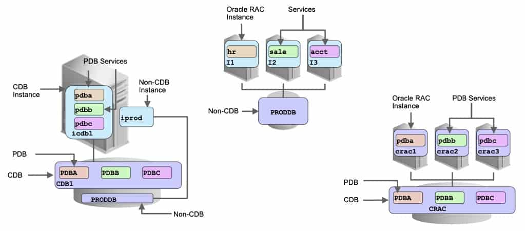 container database configurations oracle