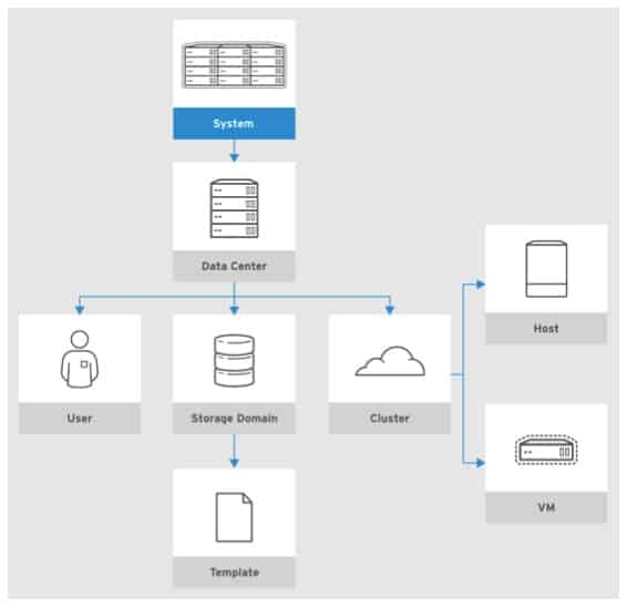 The hierarchical layout of objects in Red Hat Virtualization