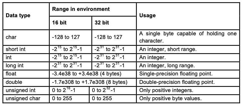 Data types and their range