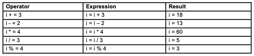 Examples for Compound Assignment operators