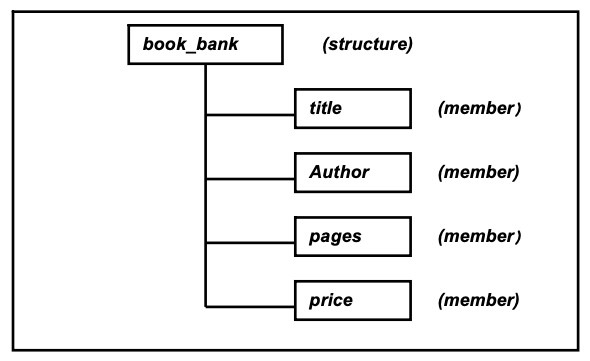 Structure for a book