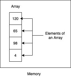 Allocation of an Array in Java