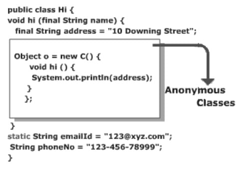 Anonymous Classes in Java
