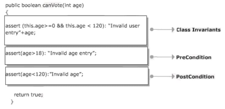 Design by Contract in Java
