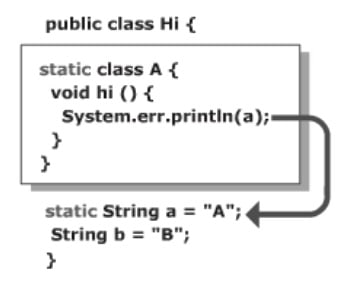 Static Nested Classes in Java