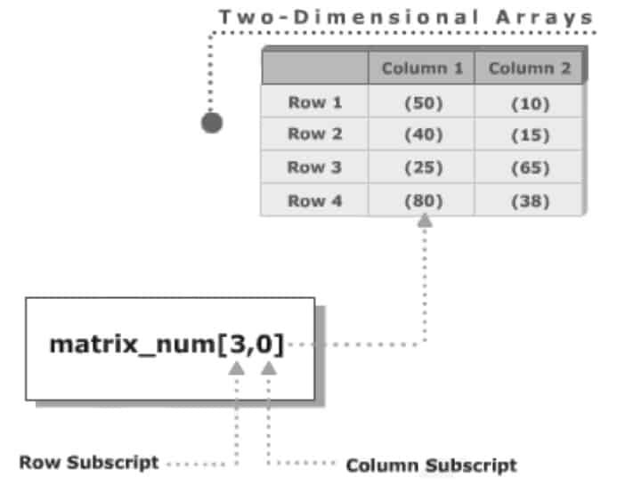 array initialization using for loop in java